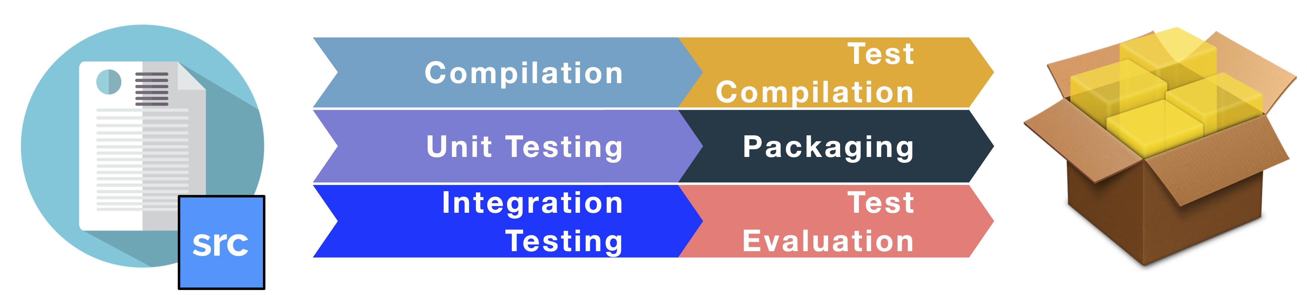 src/images/build-evaluation.png