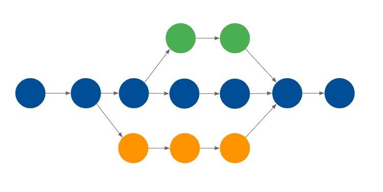 resources/jpg/branch-and-merge.jpg