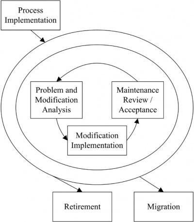 resources/jpg/software-maintenance-process.jpg