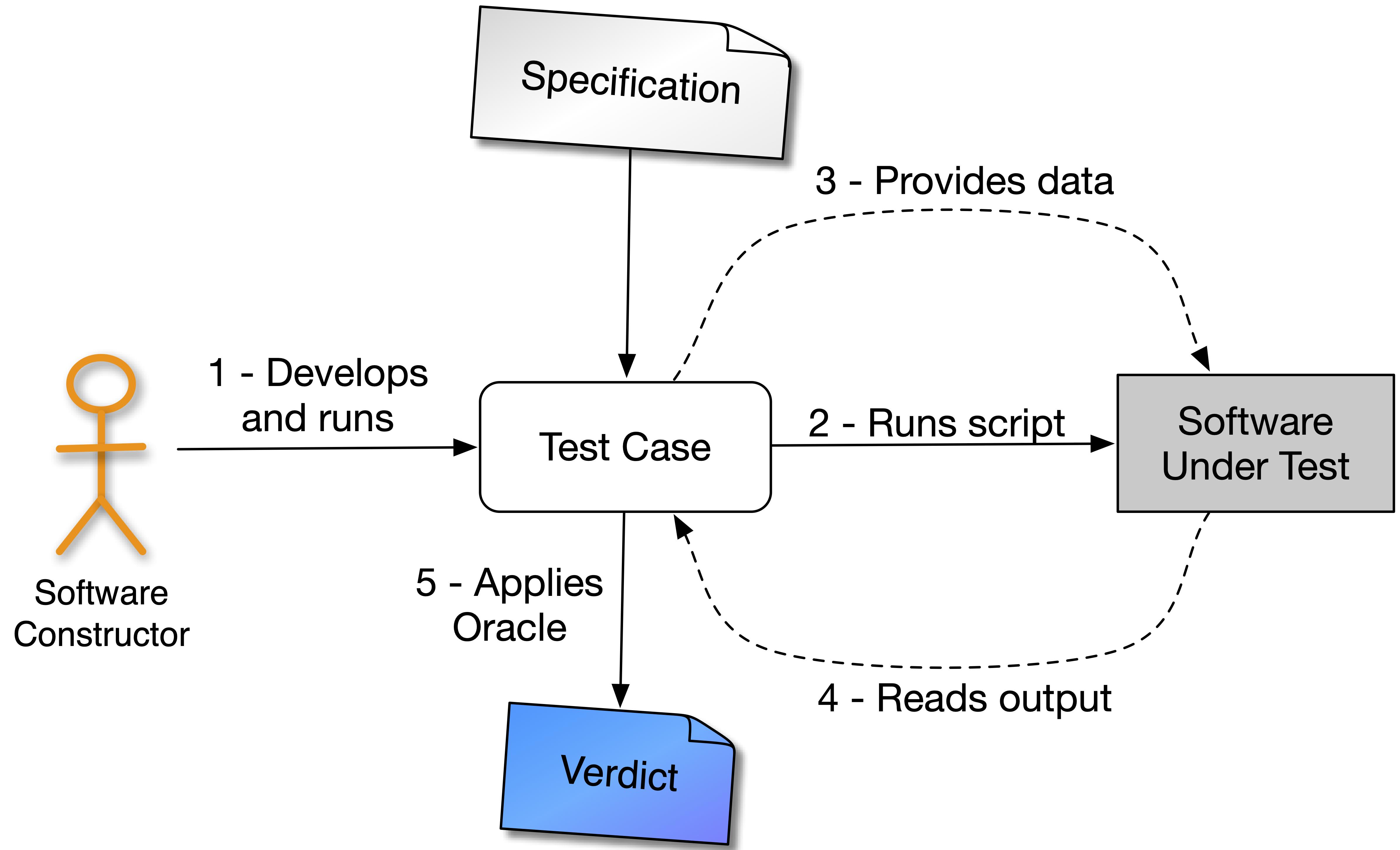 src/images/dynamic-test-case.png