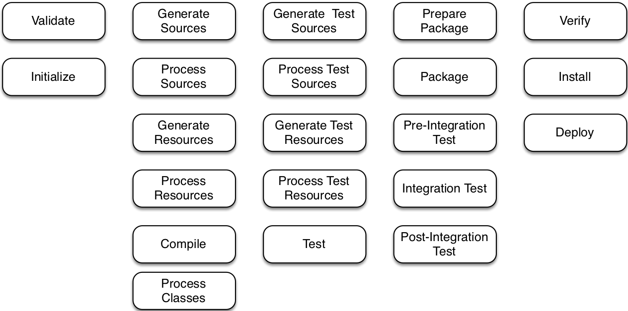 src/images/build-lifecycle.png