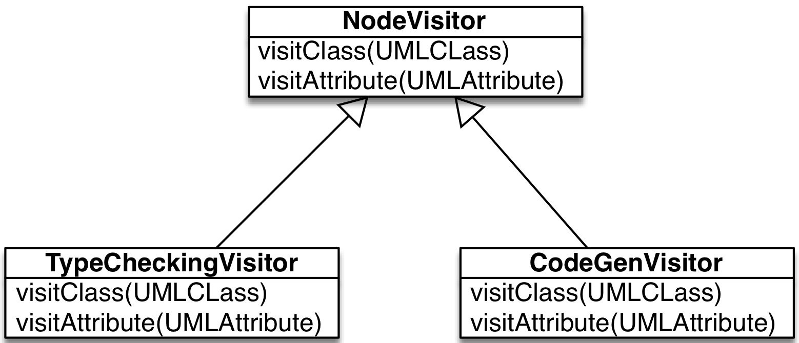 src/images/codegen-visitor.png