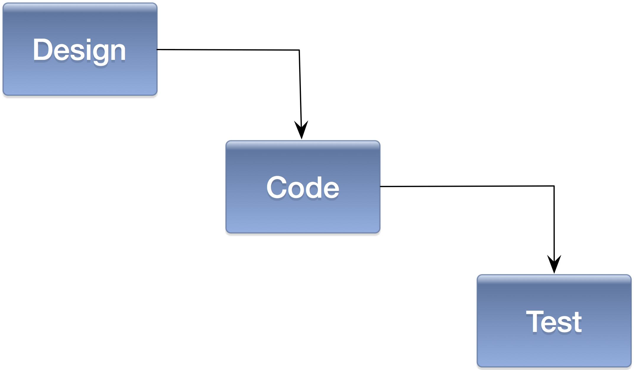 src/images/developpement-traditionnel.png