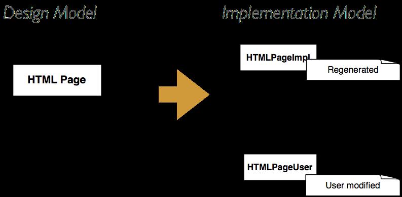 src/images/htmlpage-generation-gap.png