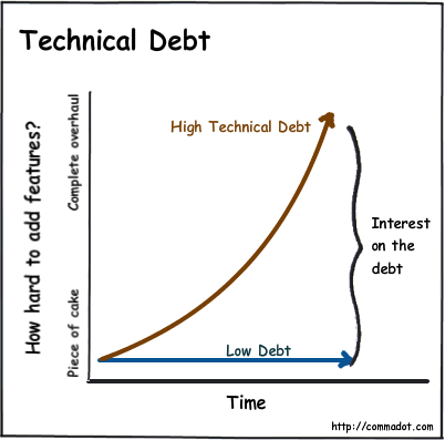 src/images/living-with-technical-debt.png