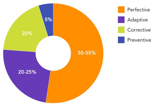 src/images/maintenance-chart.png