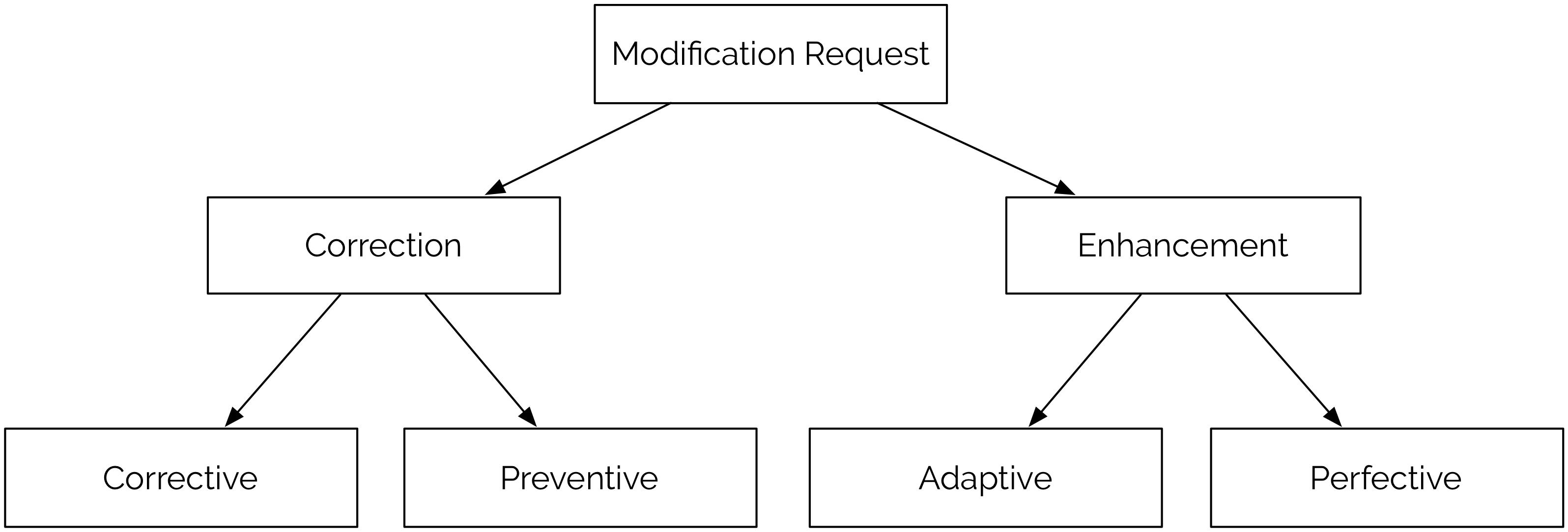 src/images/maintenance-classification.png