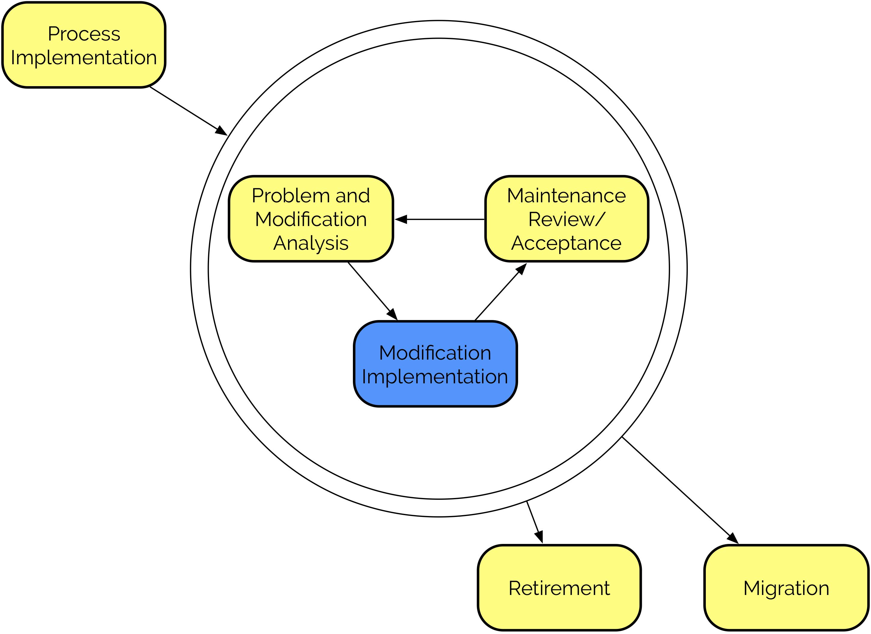 src/images/modification-implementation.png
