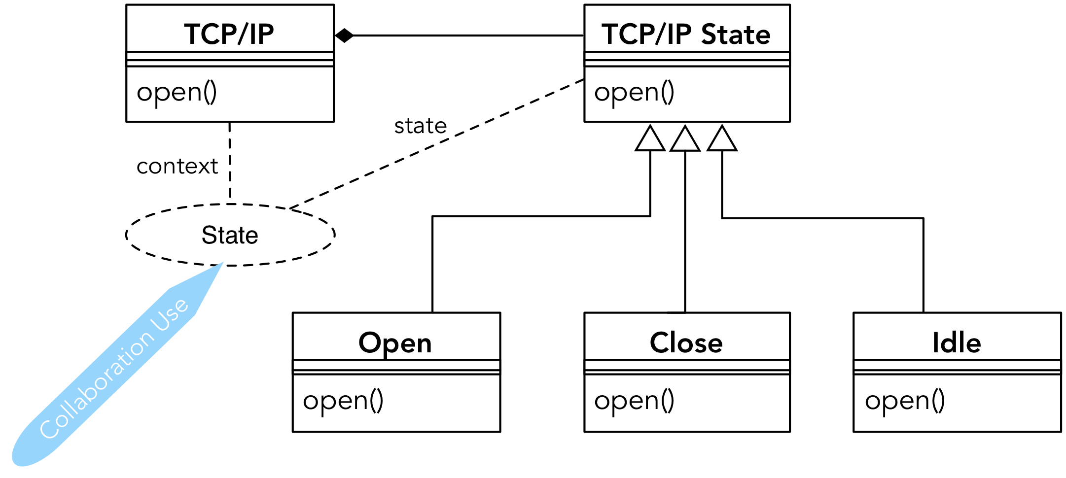 src/images/pattern-state-collaboration-use.png