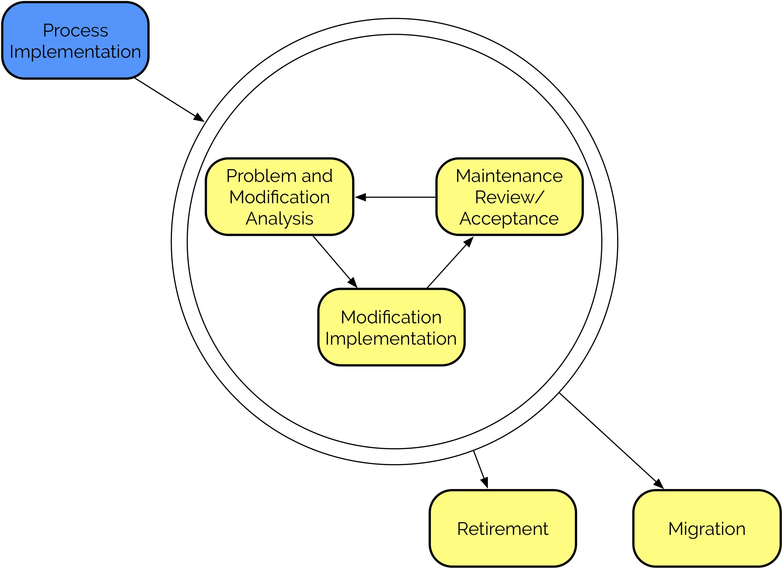 src/images/process-implementation.png
