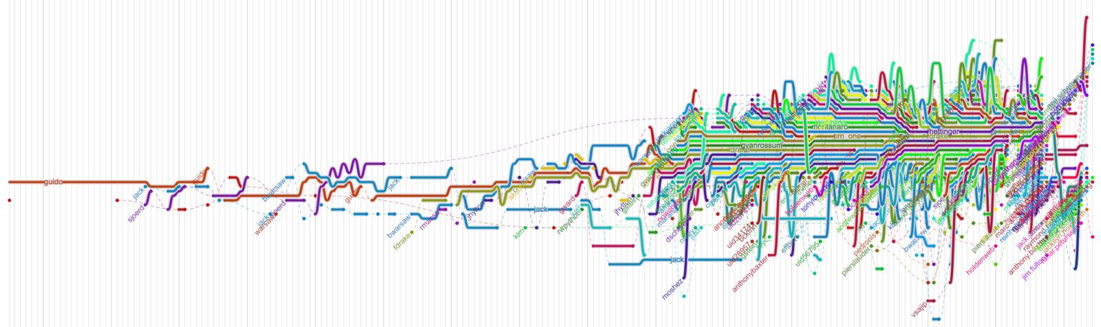 src/images/python-evolution.png
