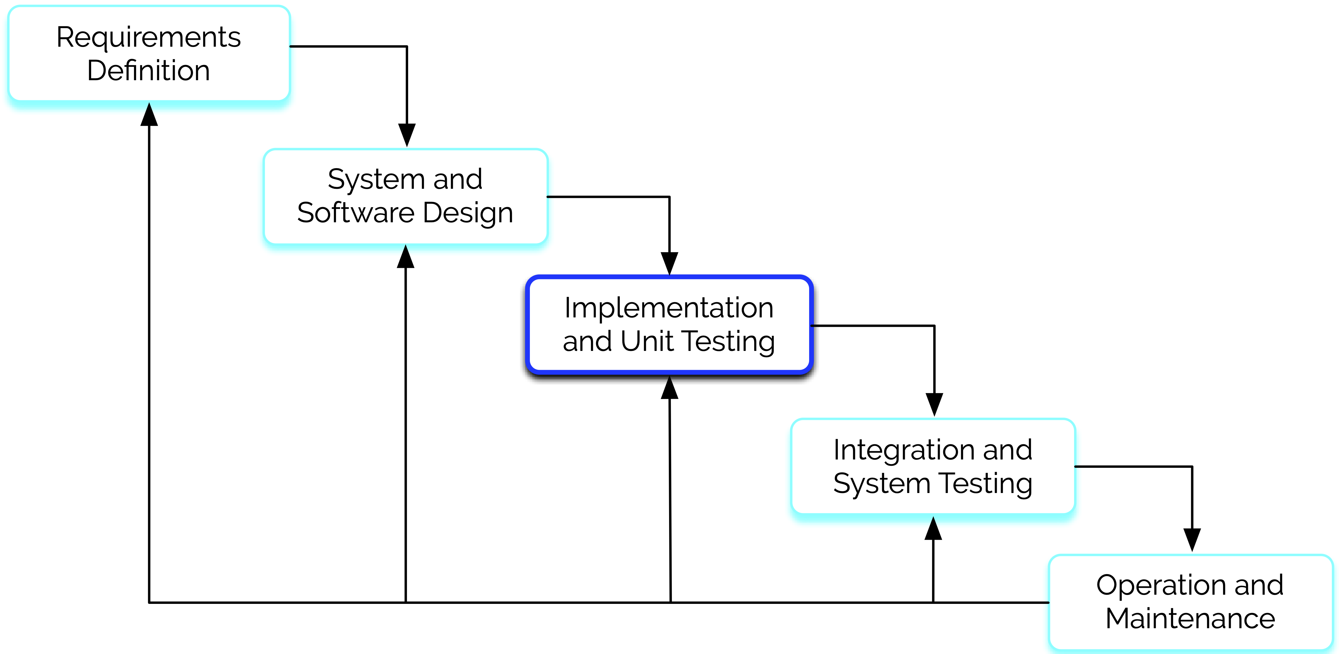 src/images/waterfall-model.png