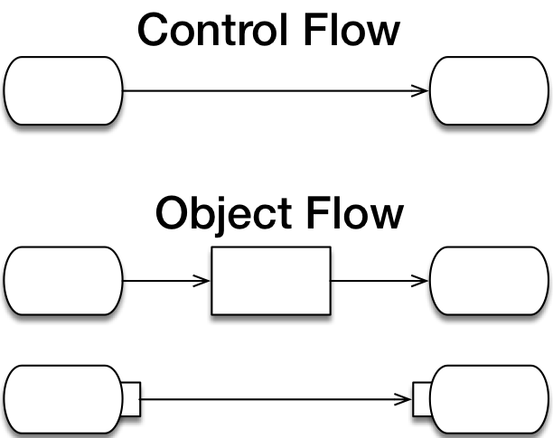 resources/png/uml-activities-flow.png