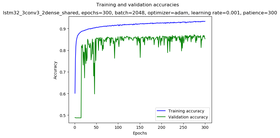 keras/results/lstm32_3conv3_2dense_shared_2019-01-08_06:22_gpu-2-1_adam_0.001_2048_300_AA24_mirror-medium_acc.png