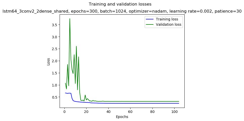 keras/results/lstm64_3conv2_2dense_shared_2019-01-03_03:53_gpu-0-1_nadam_0.002_1024_300_mirror-double_loss.png