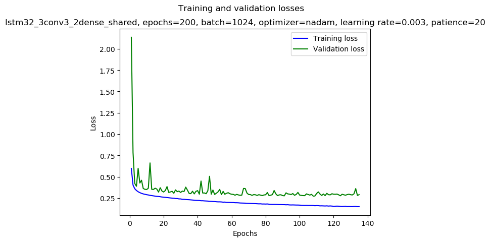 keras/results/lstm32_3conv3_2dense_shared_2019-01-02_19:40_gpu-0-1_nadam_0.003_1024_200_mirror_double_loss.png