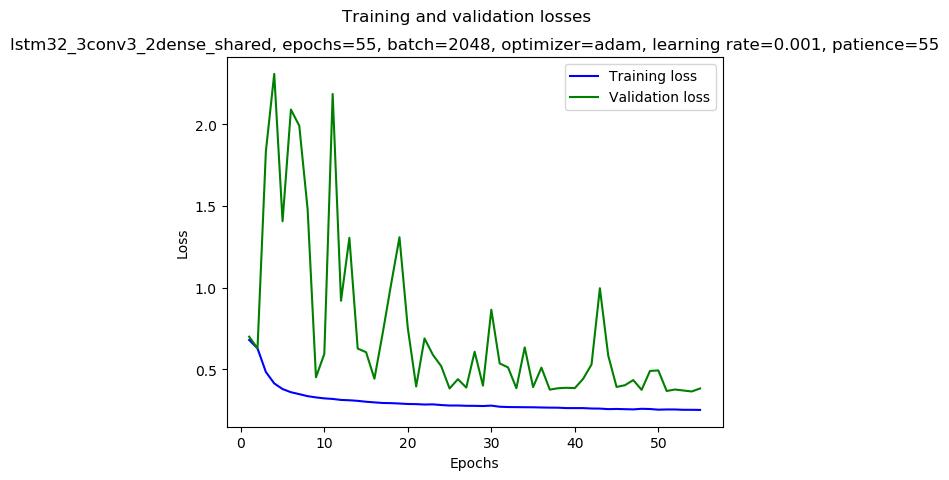 keras/results/lstm32_3conv3_2dense_shared_2019-01-06_03:45_gpu-3-1_adam_0.001_2048_55_mirror-medium_loss.png