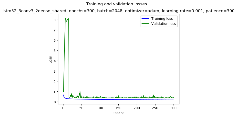 keras/results/lstm32_3conv3_2dense_shared_2019-01-08_06:22_gpu-2-1_adam_0.001_2048_300_AA24_mirror-medium_loss.png