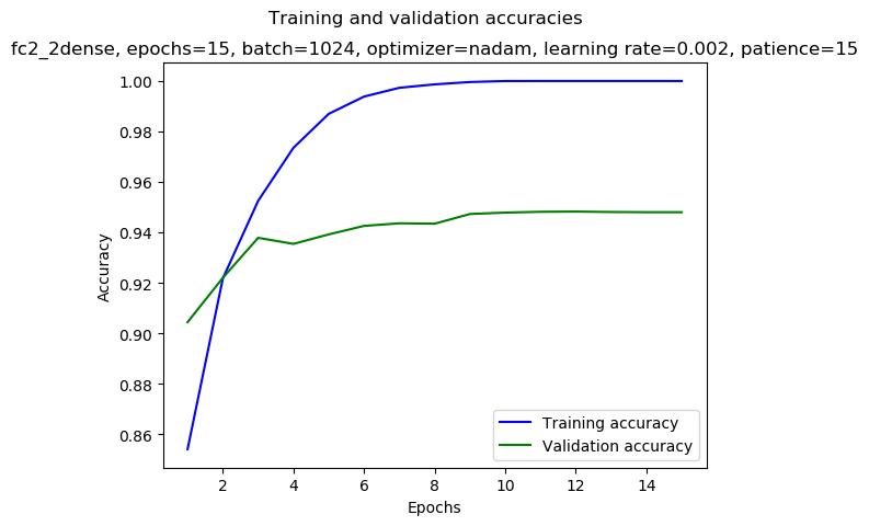 keras/results/fc2_2dense_2019-01-03_02:52_gpu-0-1_nadam_0.002_1024_15_mirror-double_acc.png