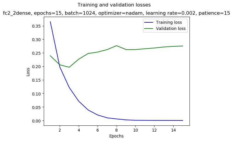 keras/results/fc2_2dense_2019-01-03_02:52_gpu-0-1_nadam_0.002_1024_15_mirror-double_loss.png