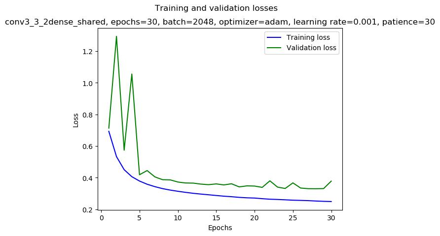 keras/results/conv3_3_2dense_shared_2019-01-10_06:20_gpu-0-1_adam_0.001_2048_30_AA24_mirror-double_loss.png