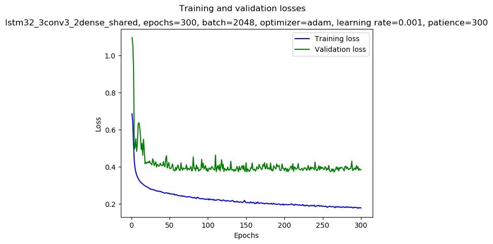 keras/results/lstm32_3conv3_2dense_shared_2019-01-07_06:57_gpu-0-1_adam_0.001_2048_300_loss.png