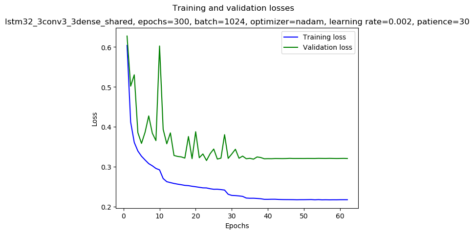 keras/results/lstm32_3conv3_3dense_shared_2019-01-03_14:16_gpu-1-1_nadam_0.002_1024_300_mirror-double_loss.png