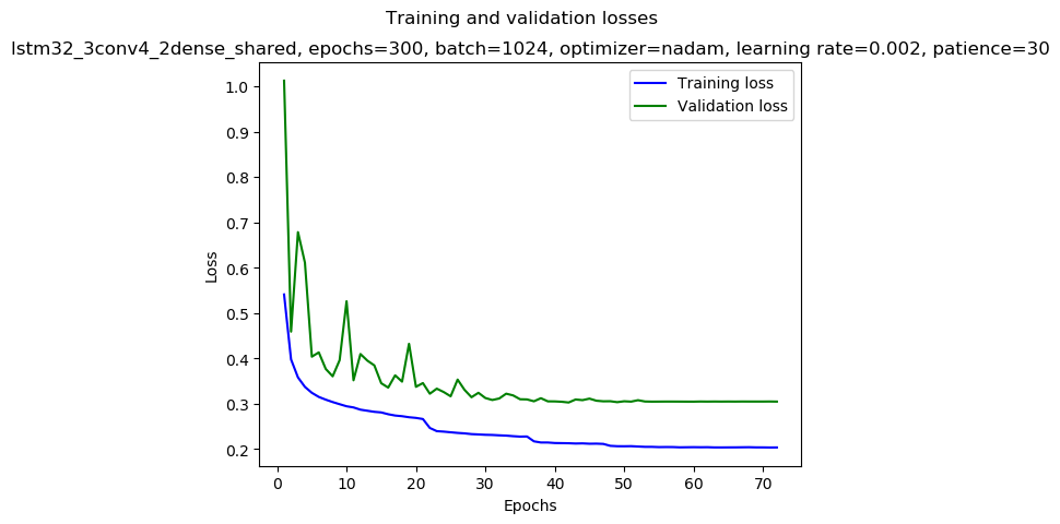 keras/results/lstm32_3conv4_2dense_shared_2019-01-03_14:19_gpu-3-1_nadam_0.002_1024_300_mirror-double_loss.png