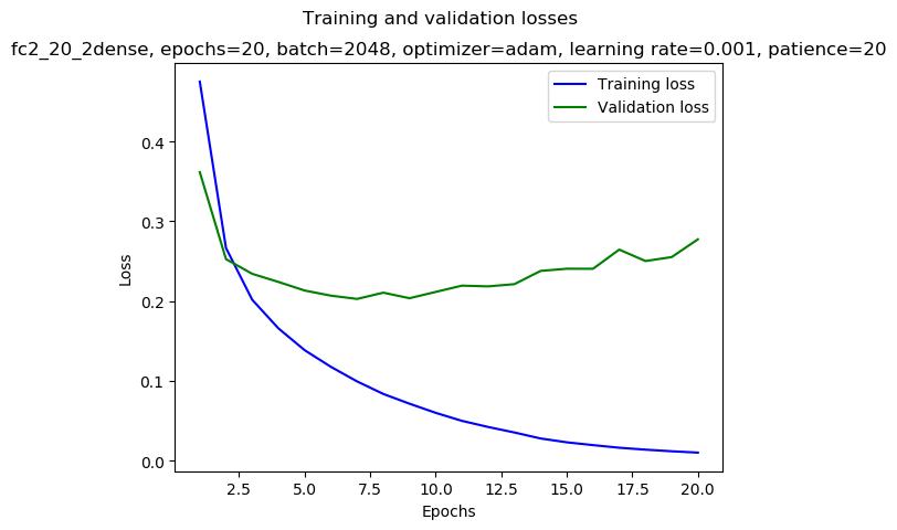 keras/results/fc2_20_2dense_2019-01-05_15:42_gpu-2-1_adam_0.001_2048_20_mirror-double_loss.png
