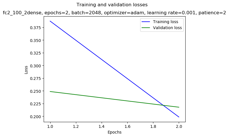 keras/results/fc2_100_2dense_2019-01-05_15:30_gpu-3-1_adam_0.001_2048_2_mirror-double_loss.png