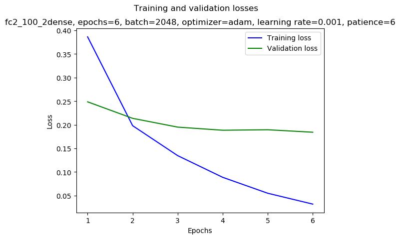 keras/results/fc2_100_2dense_2019-01-05_15:31_gpu-3-1_adam_0.001_2048_6_mirror-double_loss.png